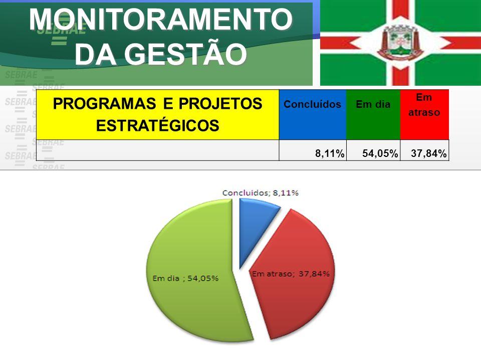 MONITORAMENTO DA GESTÃO PROGRAMAS E PROJETOS ESTRATÉGICOS