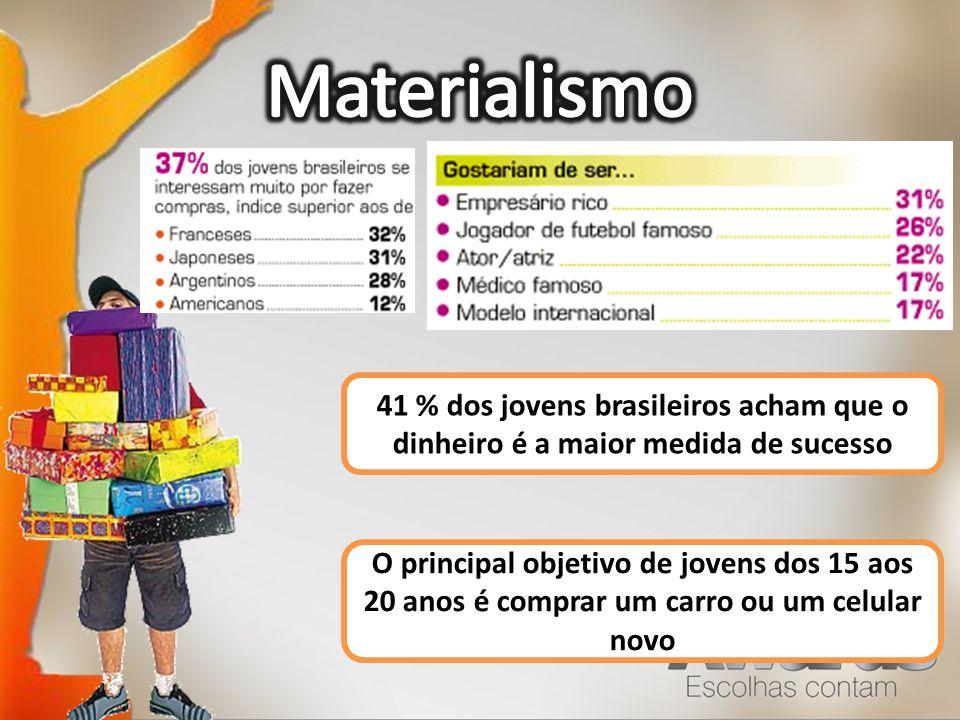 Materialismo 41 % dos jovens brasileiros acham que o dinheiro é a maior medida de sucesso. Ambições.