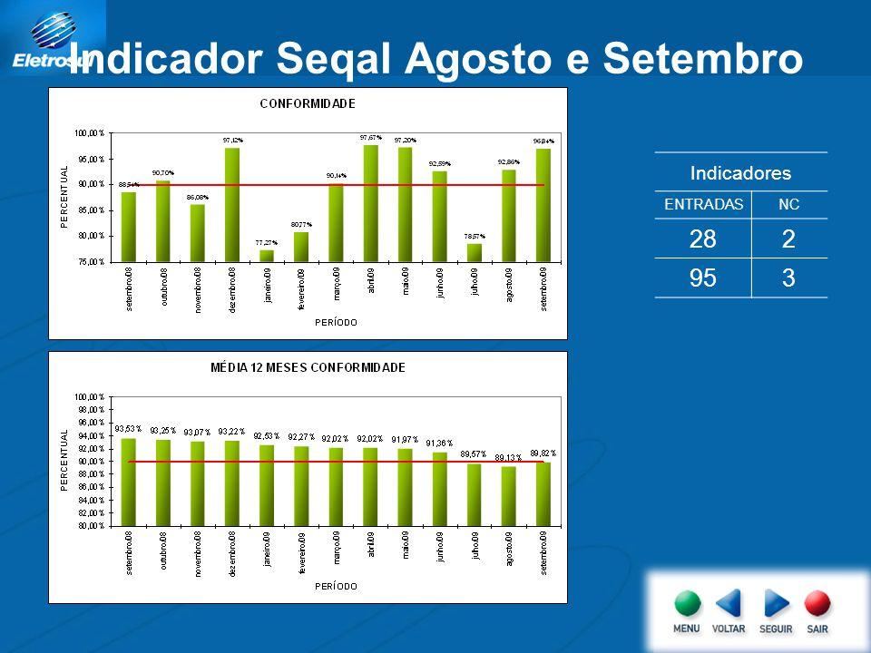 Indicador Seqal Agosto e Setembro