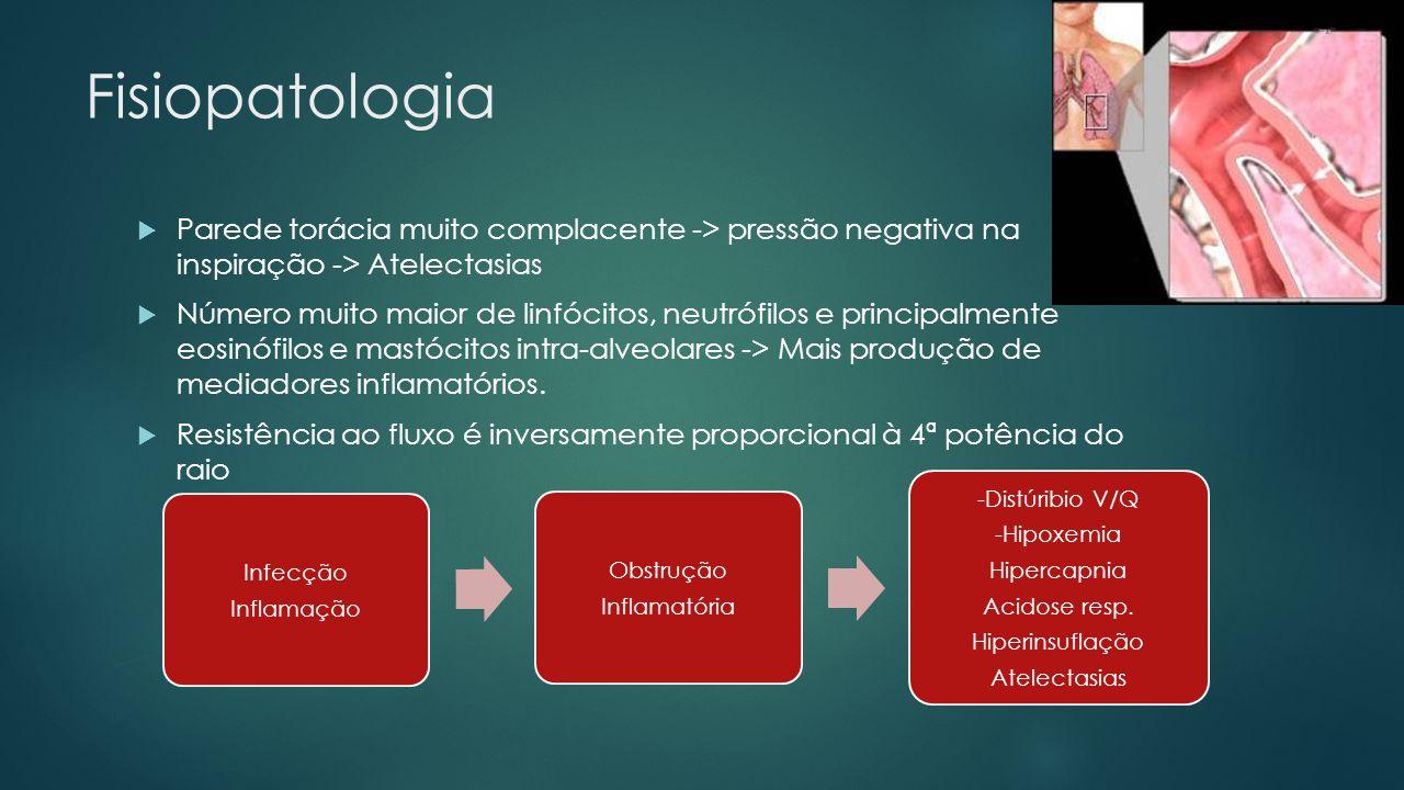 Fisiopatologia Parede torácia muito complacente -> pressão negativa na inspiração -> Atelectasias.