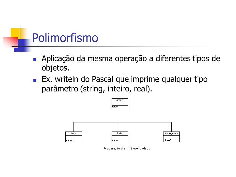 Polimorfismo Aplicação da mesma operação a diferentes tipos de objetos.