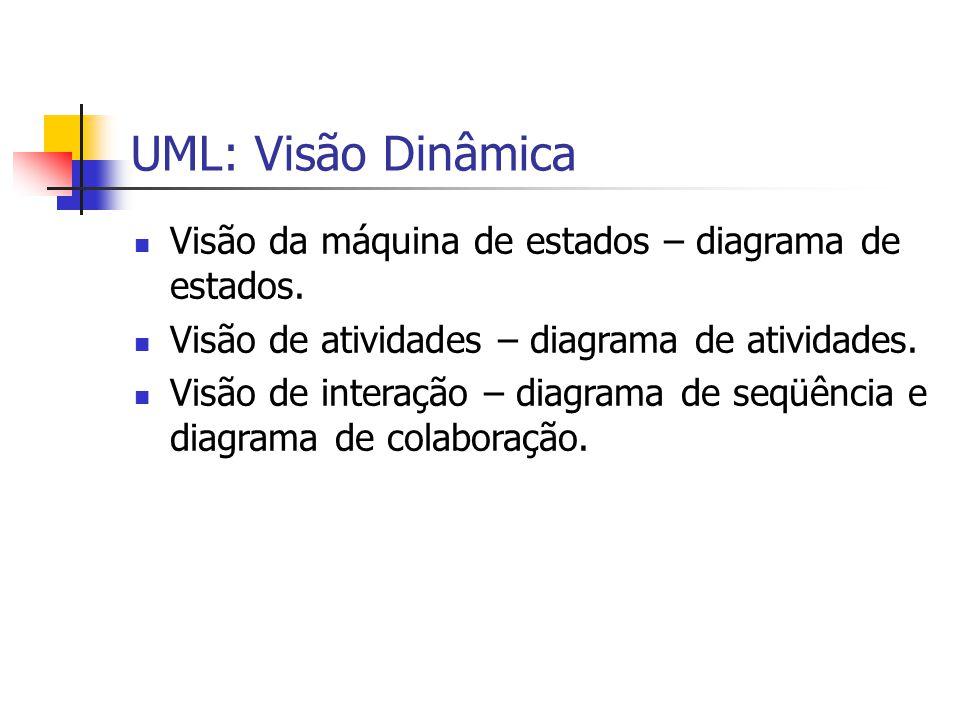 UML: Visão Dinâmica Visão da máquina de estados – diagrama de estados.