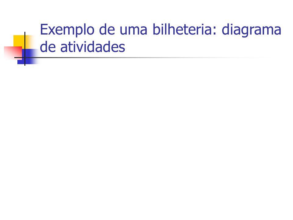 Exemplo de uma bilheteria: diagrama de atividades