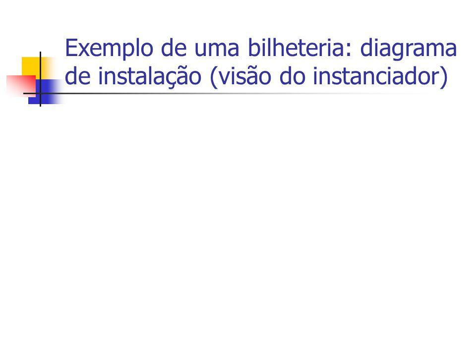Exemplo de uma bilheteria: diagrama de instalação (visão do instanciador)