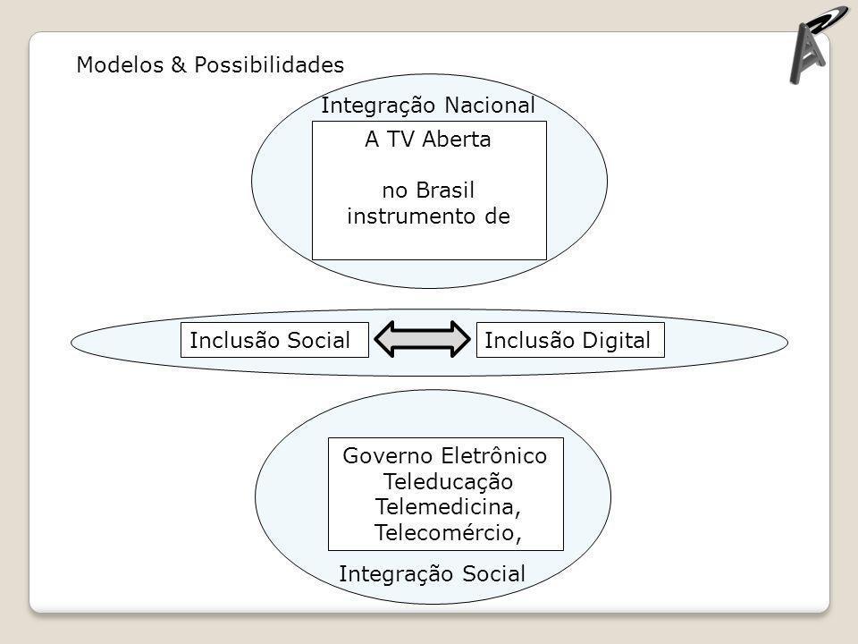 Modelos & Possibilidades