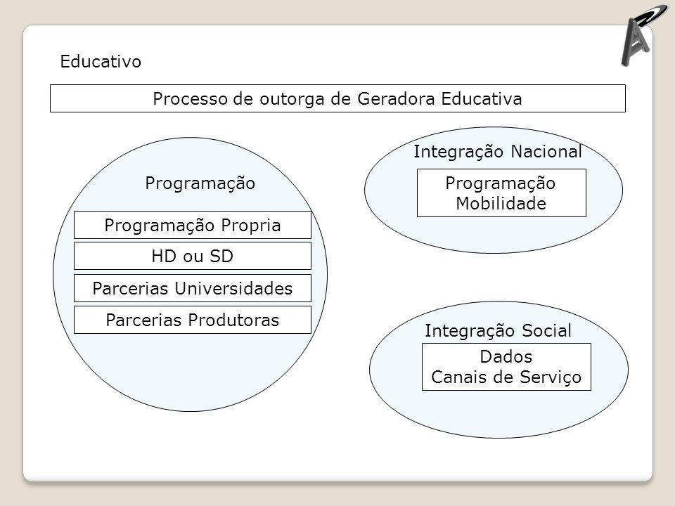Processo de outorga de Geradora Educativa