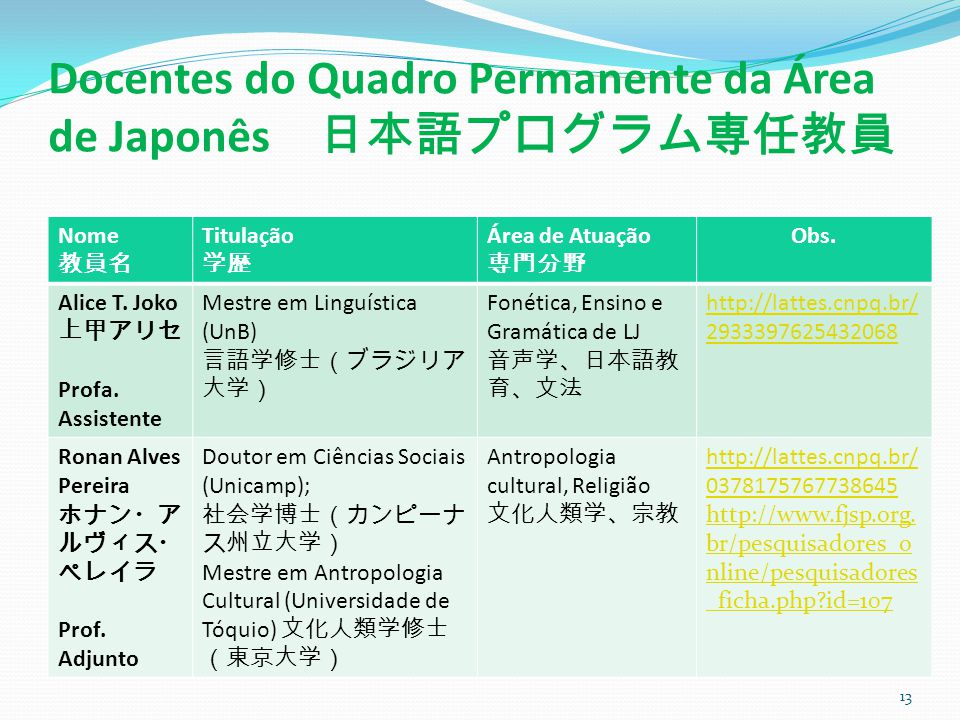 Docentes do Quadro Permanente da Área de Japonês 日本語プログラム専任教員