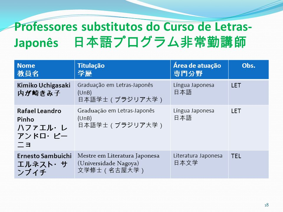 Professores substitutos do Curso de Letras-Japonês 日本語プログラム非常勤講師
