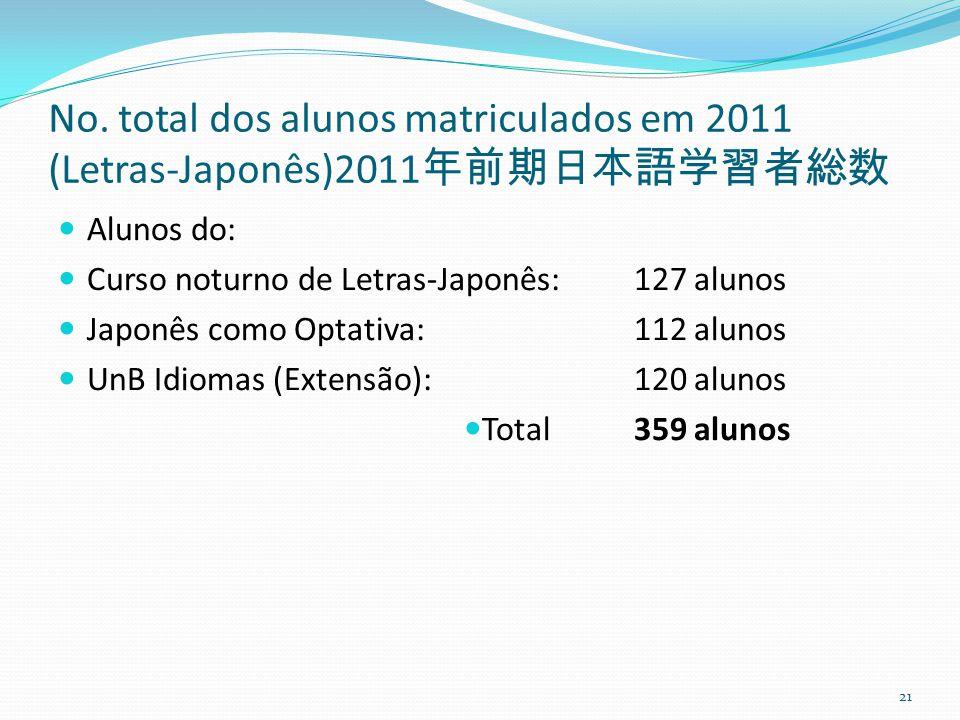 No. total dos alunos matriculados em 2011 (Letras-Japonês)2011年前期日本語学習者総数