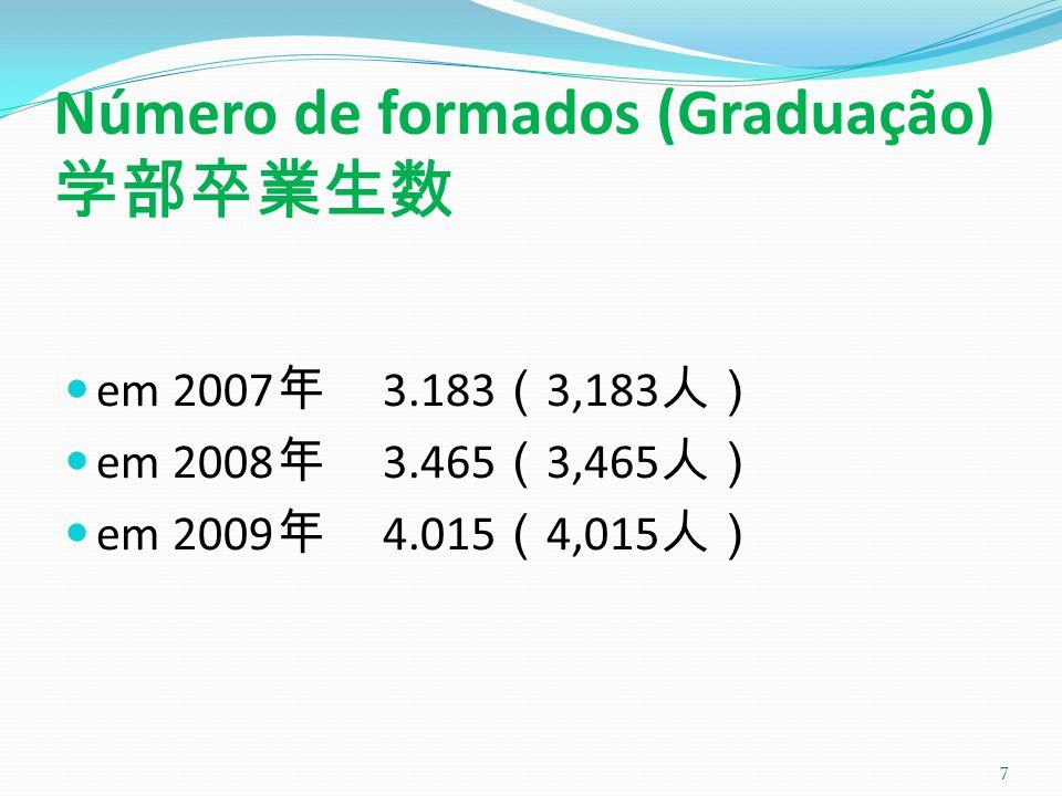 Número de formados (Graduação) 学部卒業生数