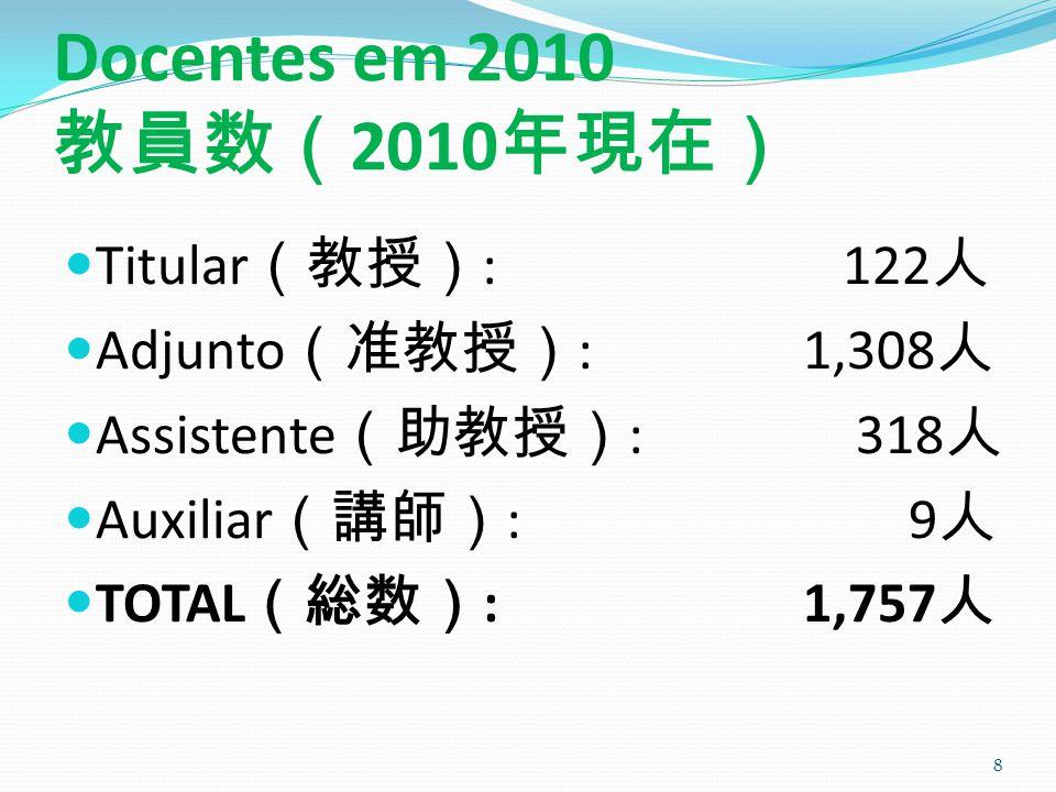 Docentes em 2010 教員数(2010年現在) Titular(教授): 122人 Adjunto(准教授): 1,308人
