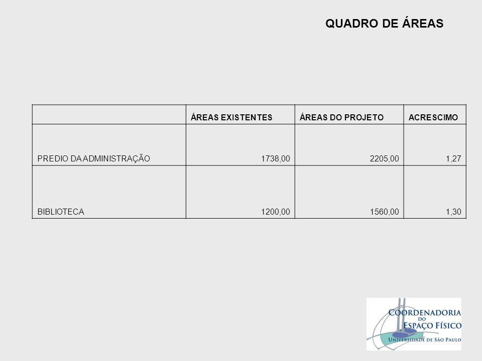 QUADRO DE ÁREAS ÁREAS EXISTENTES ÁREAS DO PROJETO ACRESCIMO