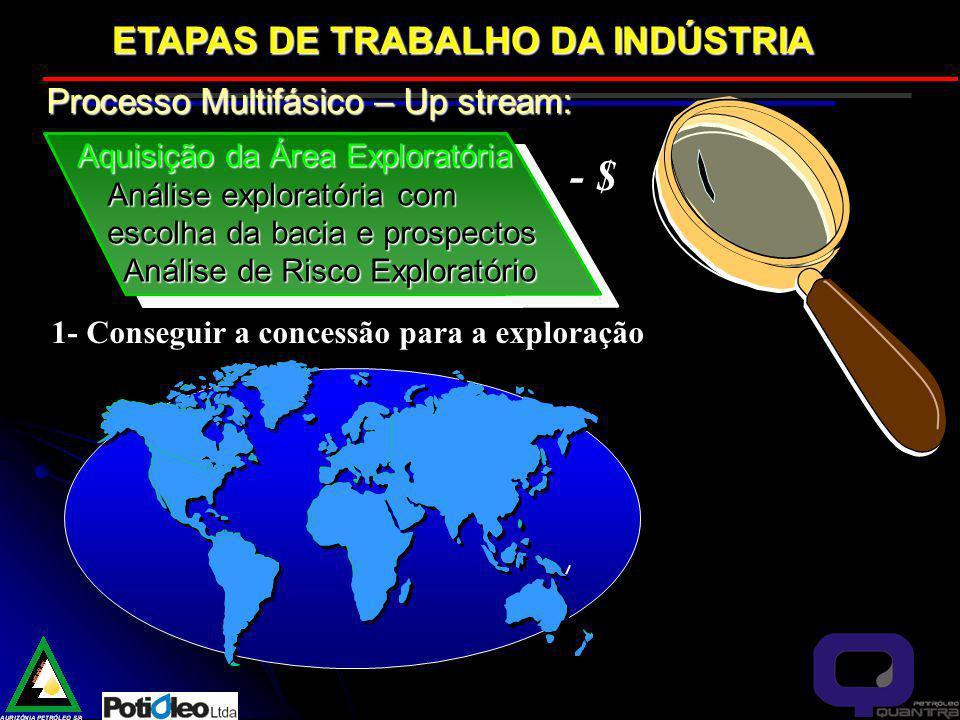 - $ ETAPAS DE TRABALHO DA INDÚSTRIA Processo Multifásico – Up stream:
