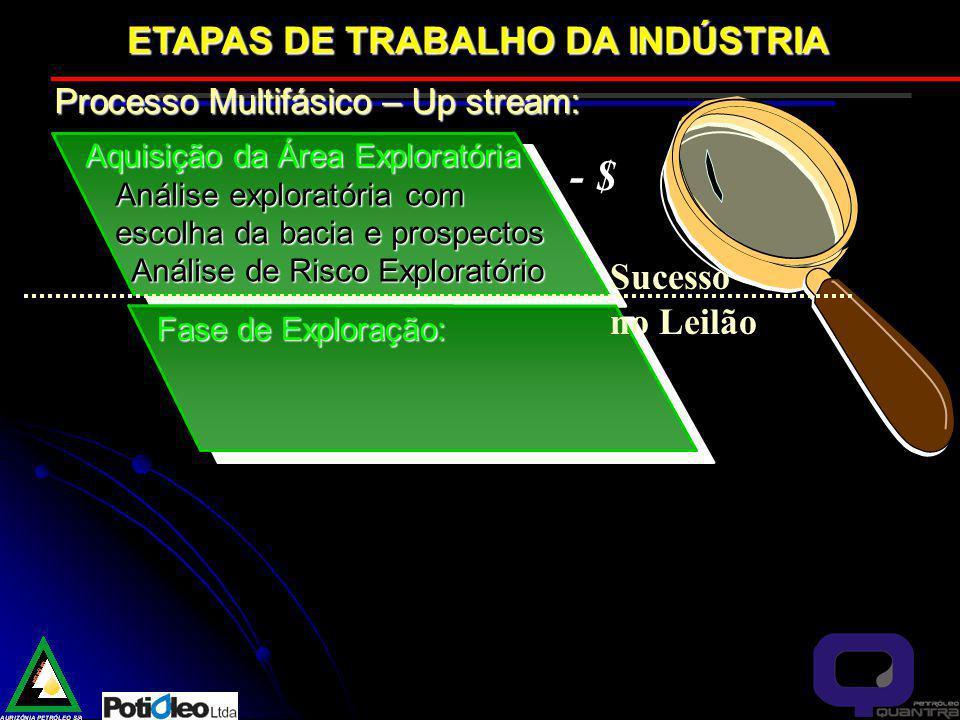 - $ ETAPAS DE TRABALHO DA INDÚSTRIA Sucesso no Leilão