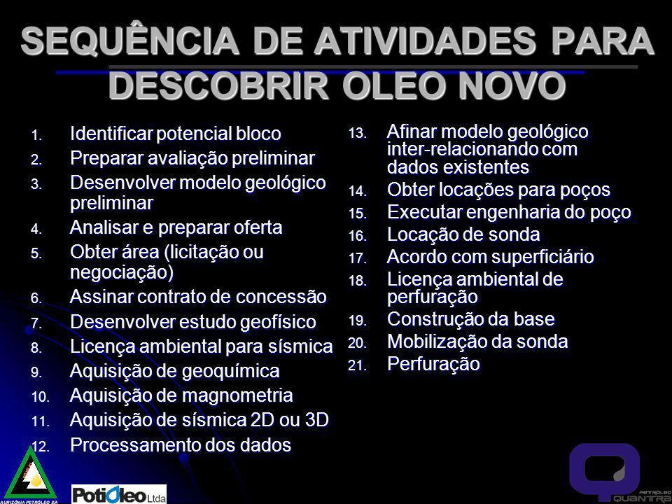 SEQUÊNCIA DE ATIVIDADES PARA DESCOBRIR OLEO NOVO