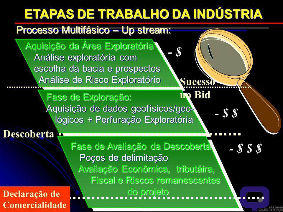 ETAPAS DE TRABALHO DA INDÚSTRIA