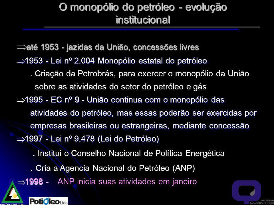 O monopólio do petróleo - evolução institucional