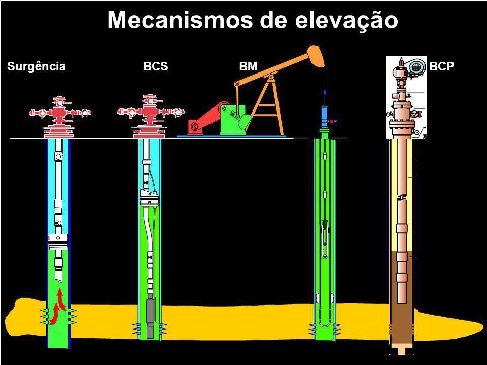 Mecanismos de elevação