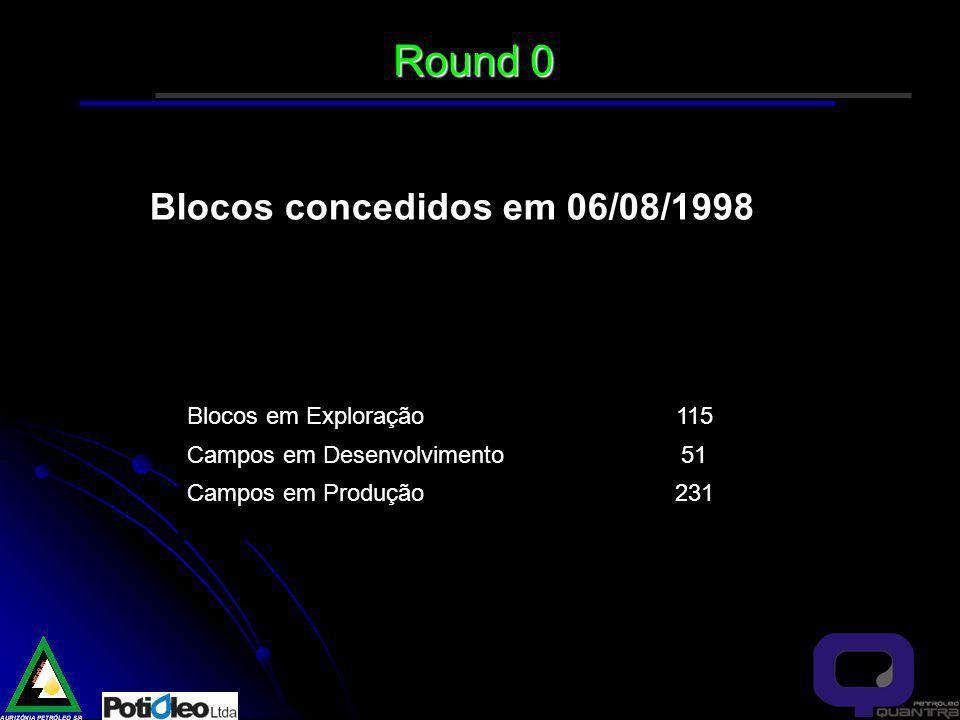 Round 0 Blocos concedidos em 06/08/1998 Blocos em Exploração 115
