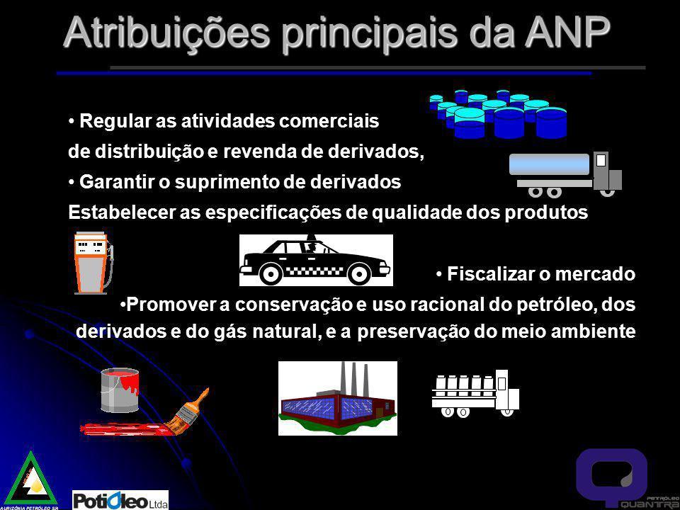 Atribuições principais da ANP