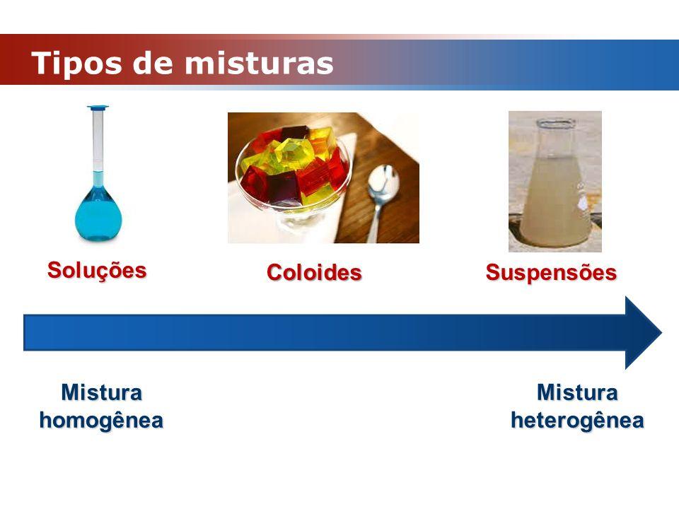 Tipos de misturas Soluções Coloides Suspensões Mistura homogênea