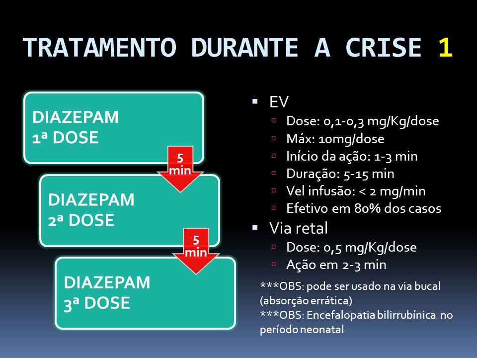 TRATAMENTO DURANTE A CRISE 1