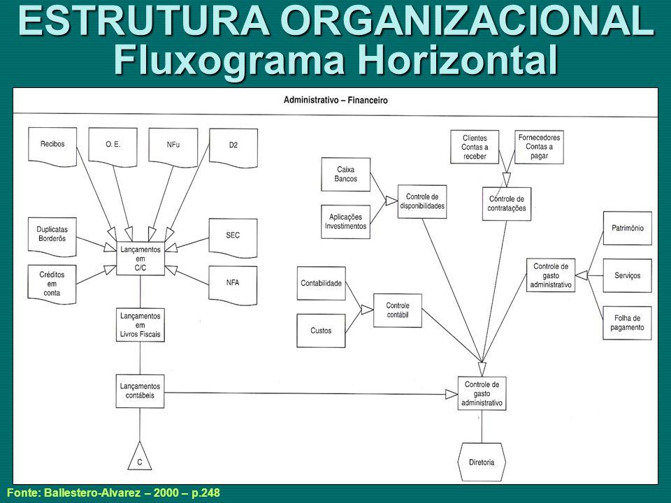 ESTRUTURA ORGANIZACIONAL Fluxograma Horizontal