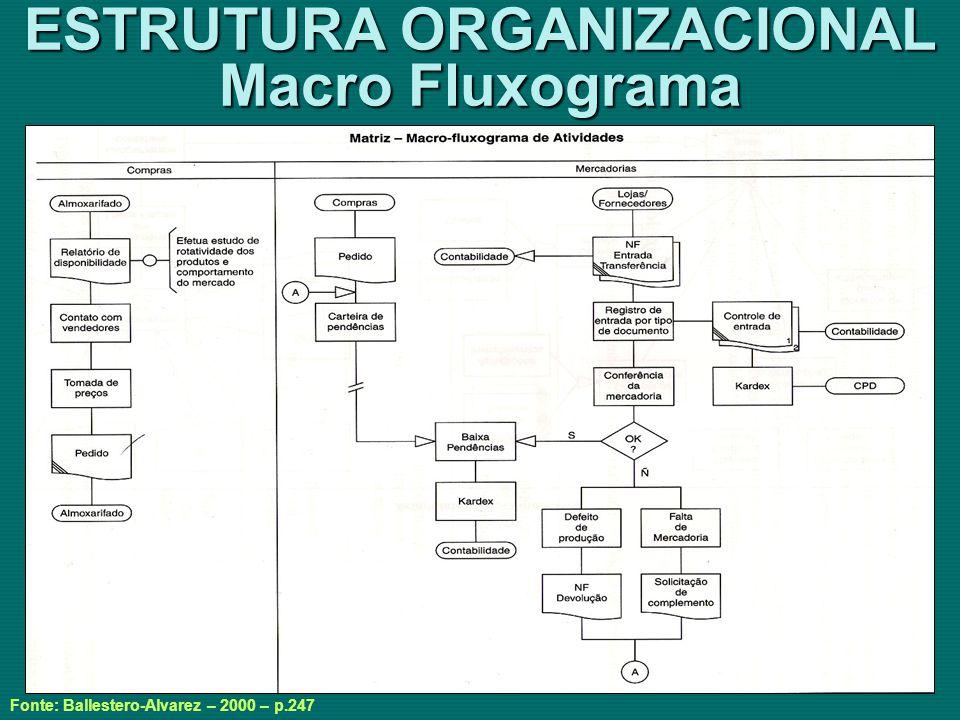 ESTRUTURA ORGANIZACIONAL Macro Fluxograma