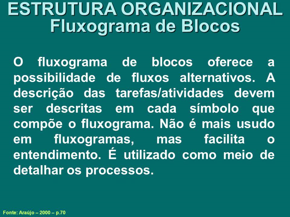ESTRUTURA ORGANIZACIONAL Fluxograma de Blocos