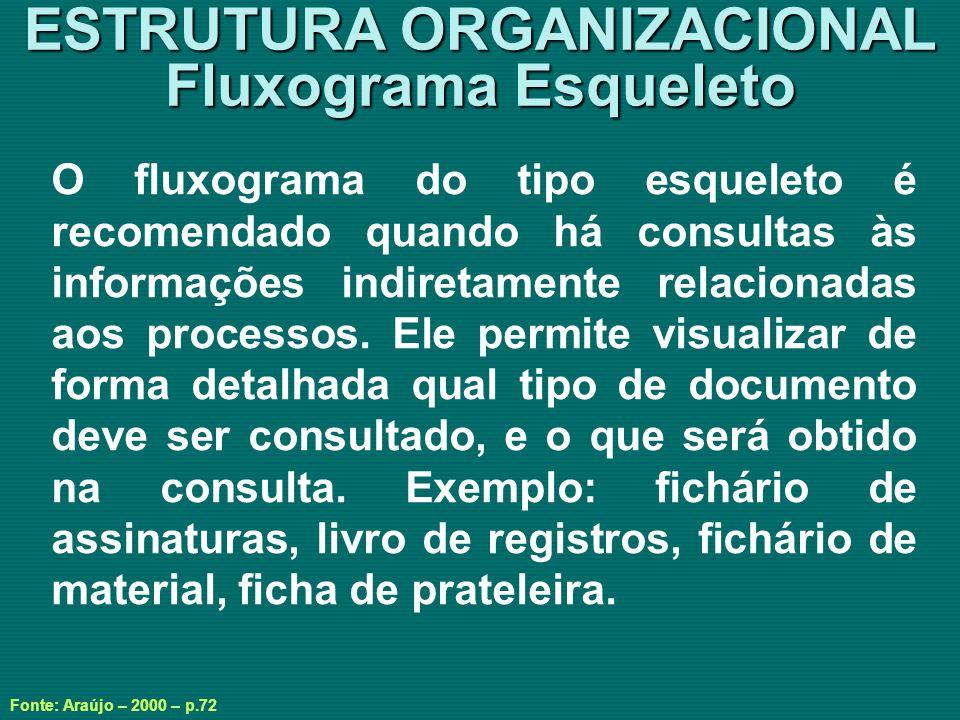 ESTRUTURA ORGANIZACIONAL Fluxograma Esqueleto