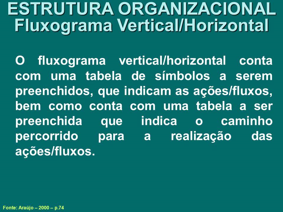 ESTRUTURA ORGANIZACIONAL Fluxograma Vertical/Horizontal
