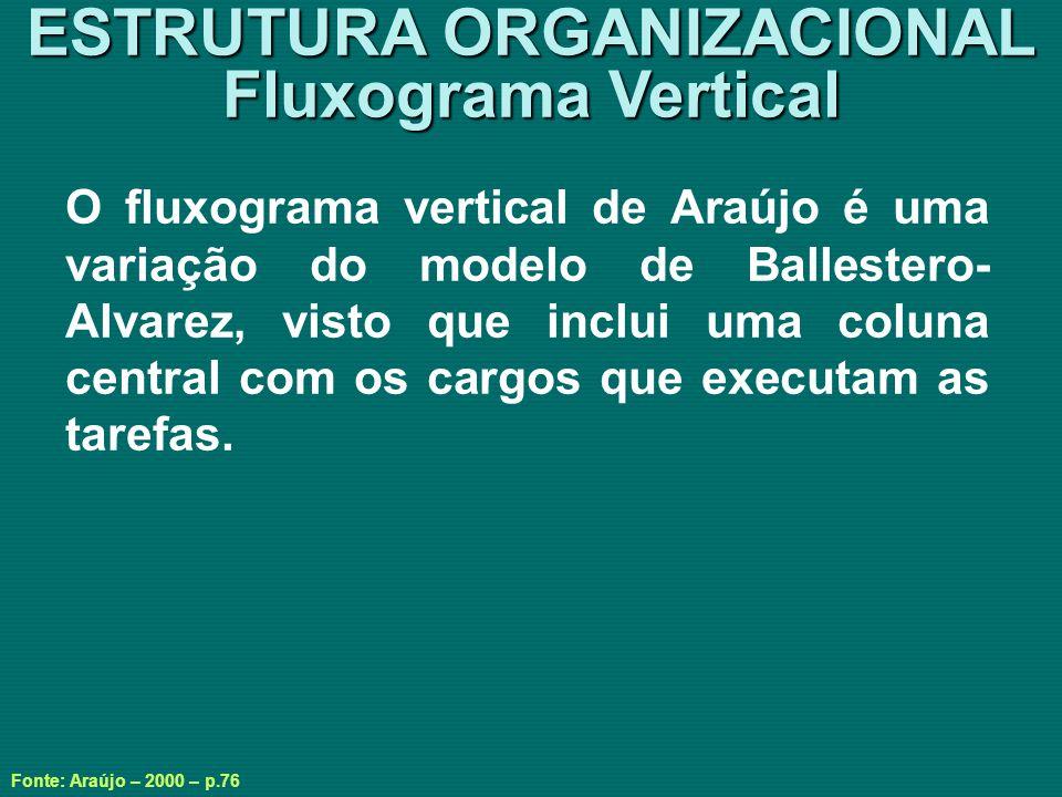 ESTRUTURA ORGANIZACIONAL Fluxograma Vertical