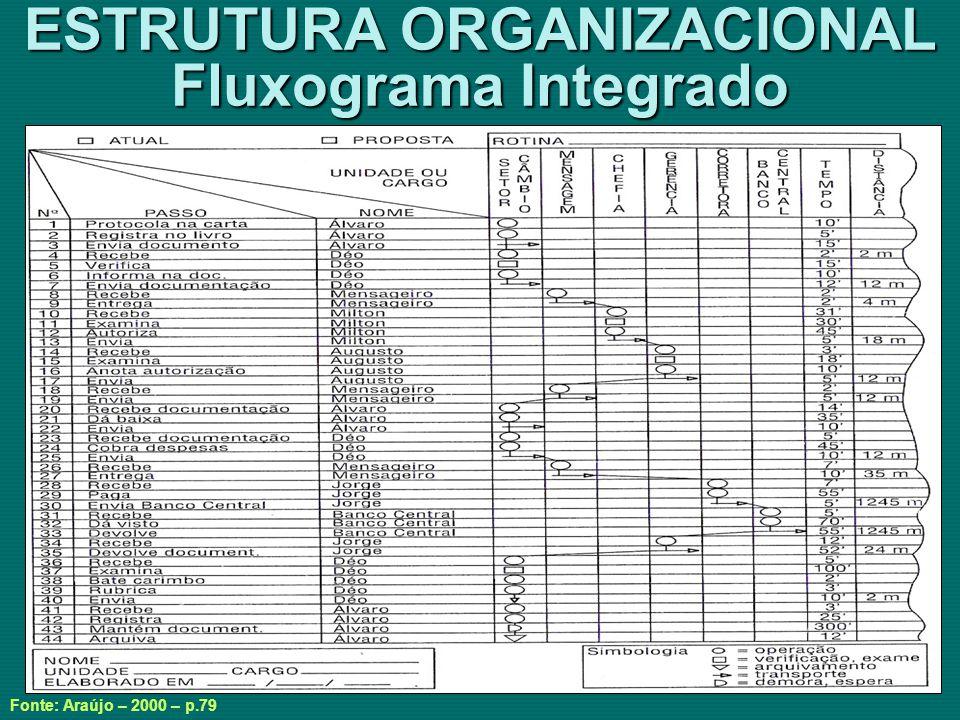ESTRUTURA ORGANIZACIONAL Fluxograma Integrado