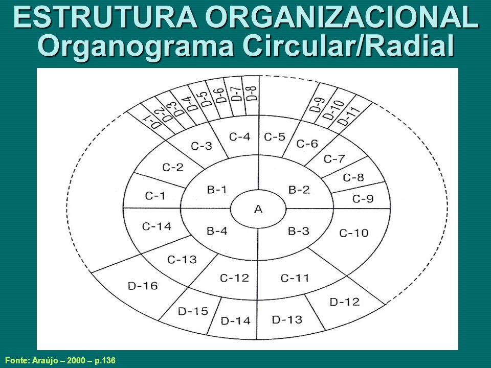 ESTRUTURA ORGANIZACIONAL Organograma Circular/Radial