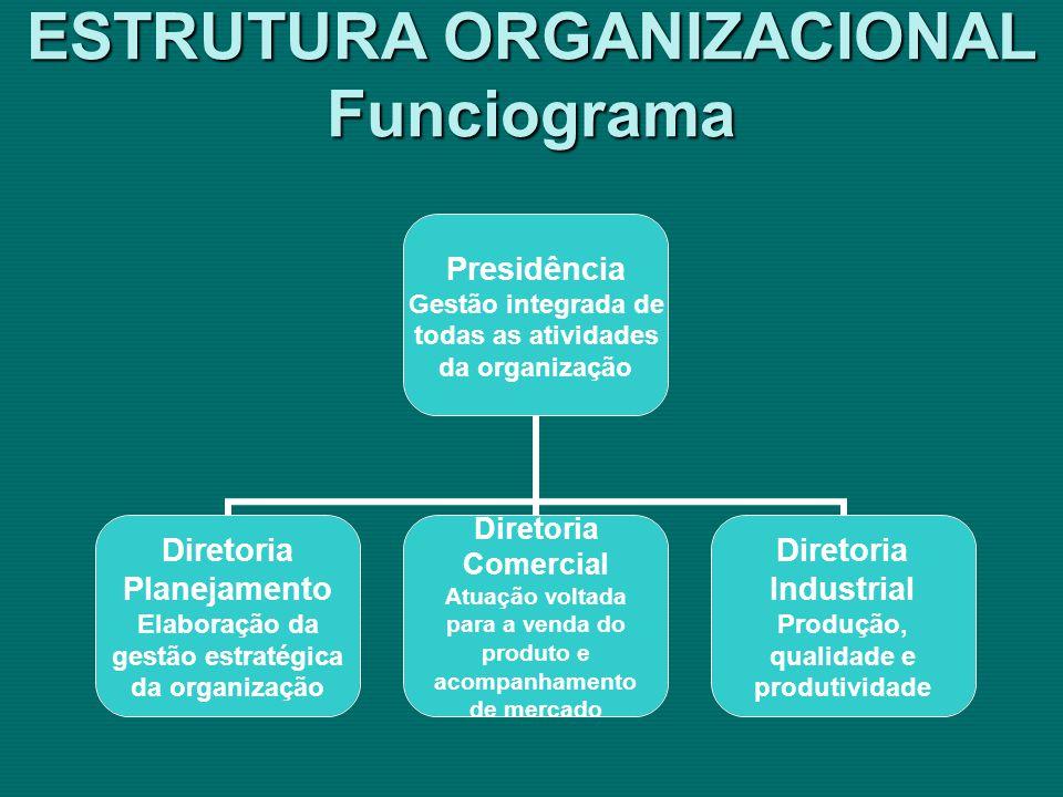 ESTRUTURA ORGANIZACIONAL Funciograma