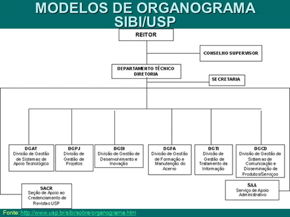 MODELOS DE ORGANOGRAMA SIBI/USP