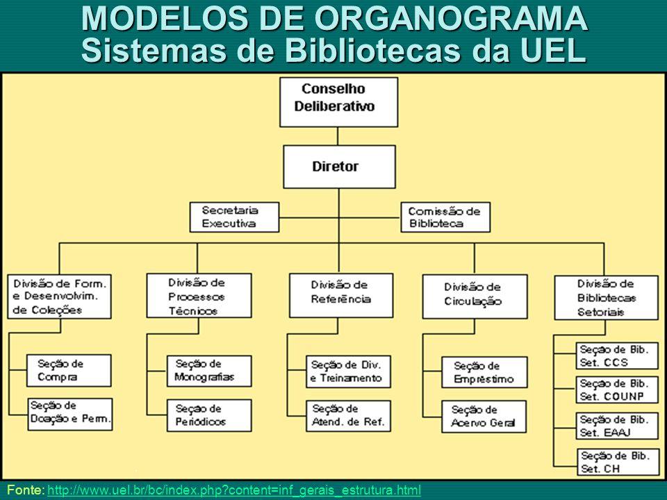 MODELOS DE ORGANOGRAMA Sistemas de Bibliotecas da UEL