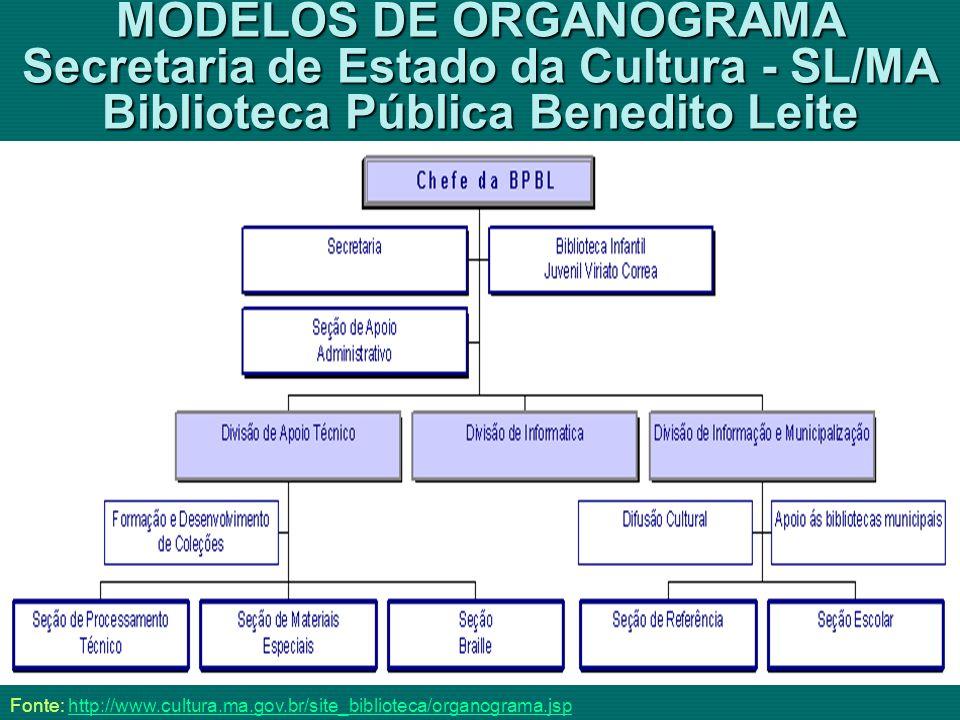 MODELOS DE ORGANOGRAMA Secretaria de Estado da Cultura - SL/MA Biblioteca Pública Benedito Leite