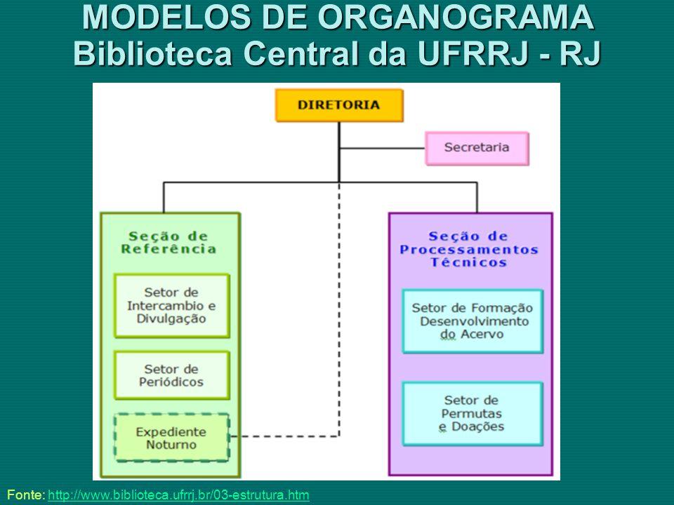 MODELOS DE ORGANOGRAMA Biblioteca Central da UFRRJ - RJ