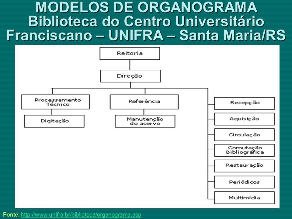 MODELOS DE ORGANOGRAMA Biblioteca do Centro Universitário Franciscano – UNIFRA – Santa Maria/RS