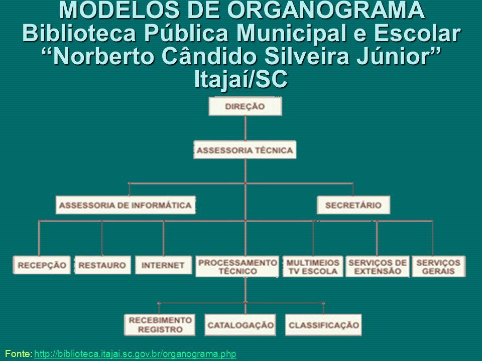 MODELOS DE ORGANOGRAMA Biblioteca Pública Municipal e Escolar Norberto Cândido Silveira Júnior Itajaí/SC