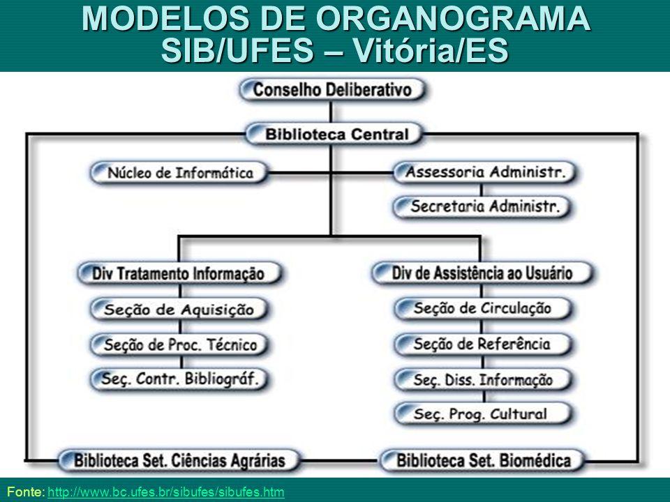 MODELOS DE ORGANOGRAMA SIB/UFES – Vitória/ES