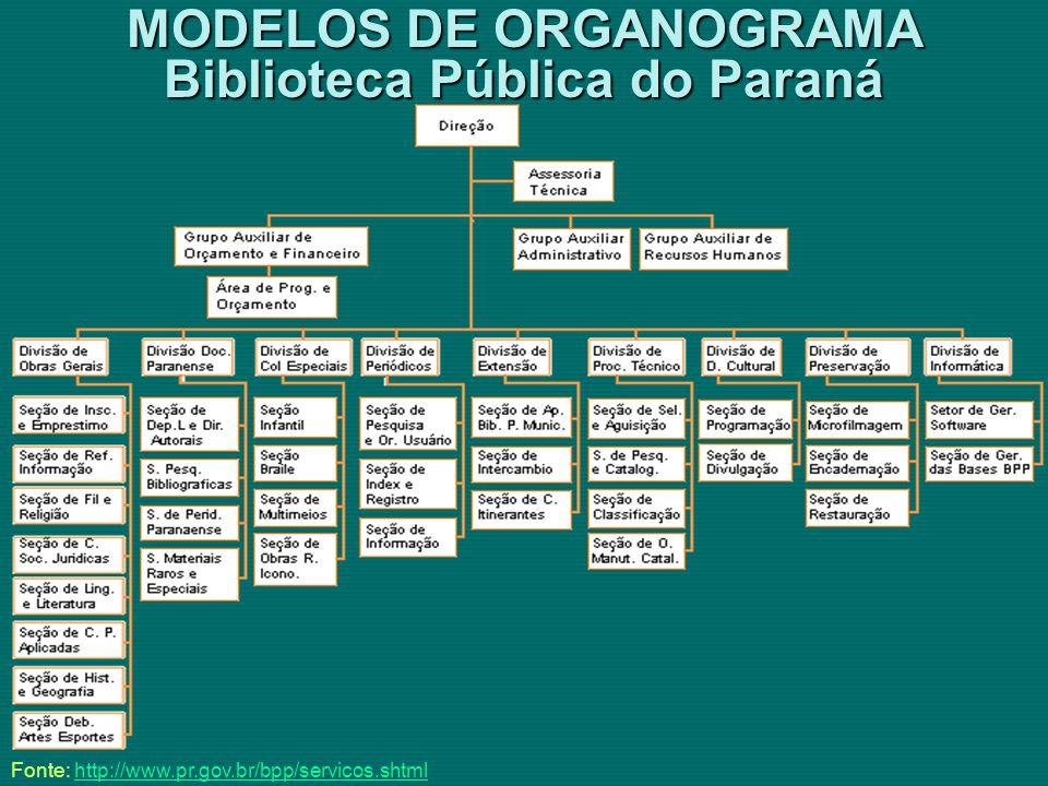 MODELOS DE ORGANOGRAMA Biblioteca Pública do Paraná