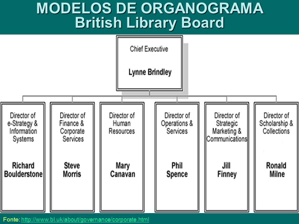 MODELOS DE ORGANOGRAMA British Library Board
