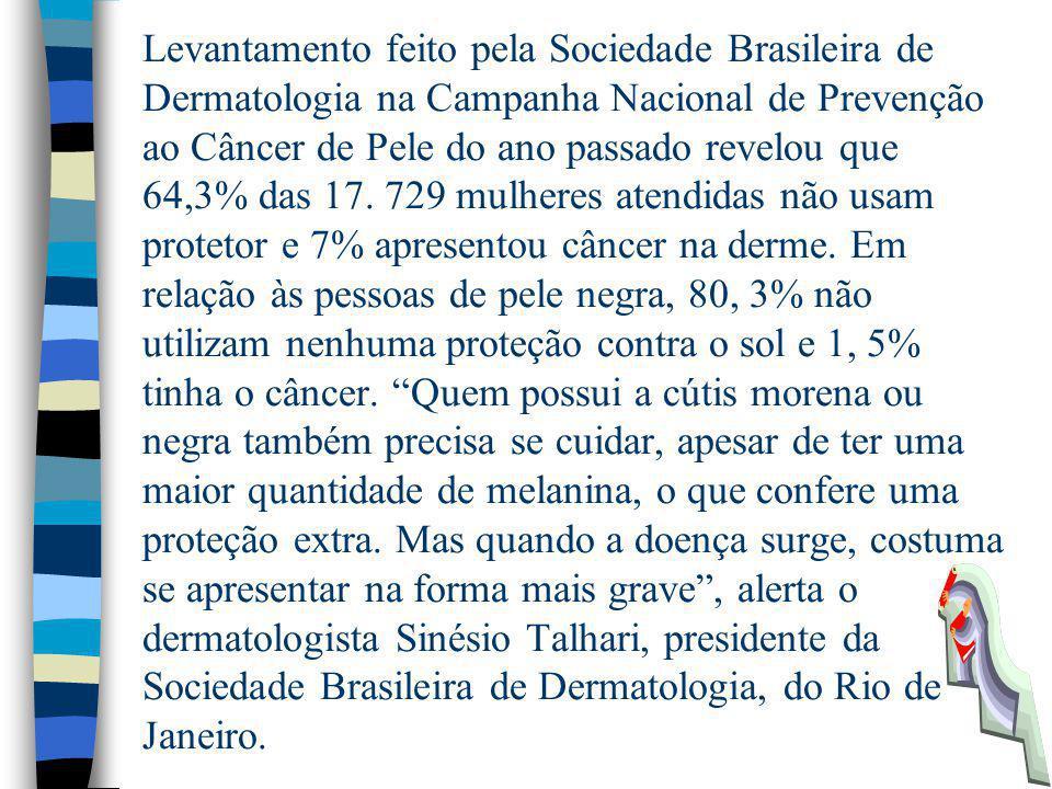 Levantamento feito pela Sociedade Brasileira de Dermatologia na Campanha Nacional de Prevenção ao Câncer de Pele do ano passado revelou que 64,3% das 17.