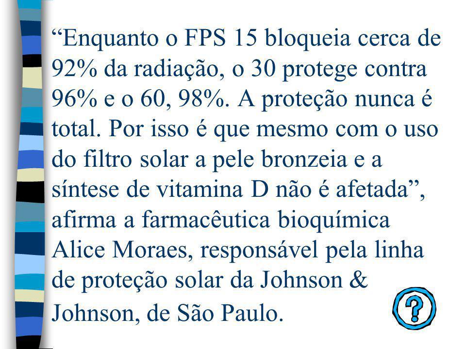 Enquanto o FPS 15 bloqueia cerca de 92% da radiação, o 30 protege contra 96% e o 60, 98%.