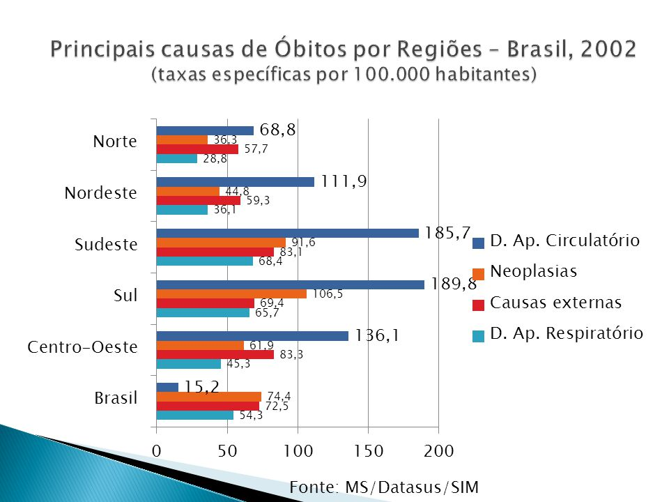 Principais causas de Óbitos por Regiões – Brasil, 2002 (taxas específicas por 100.000 habitantes)