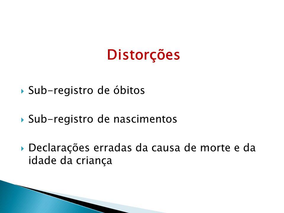 Distorções Sub-registro de óbitos Sub-registro de nascimentos