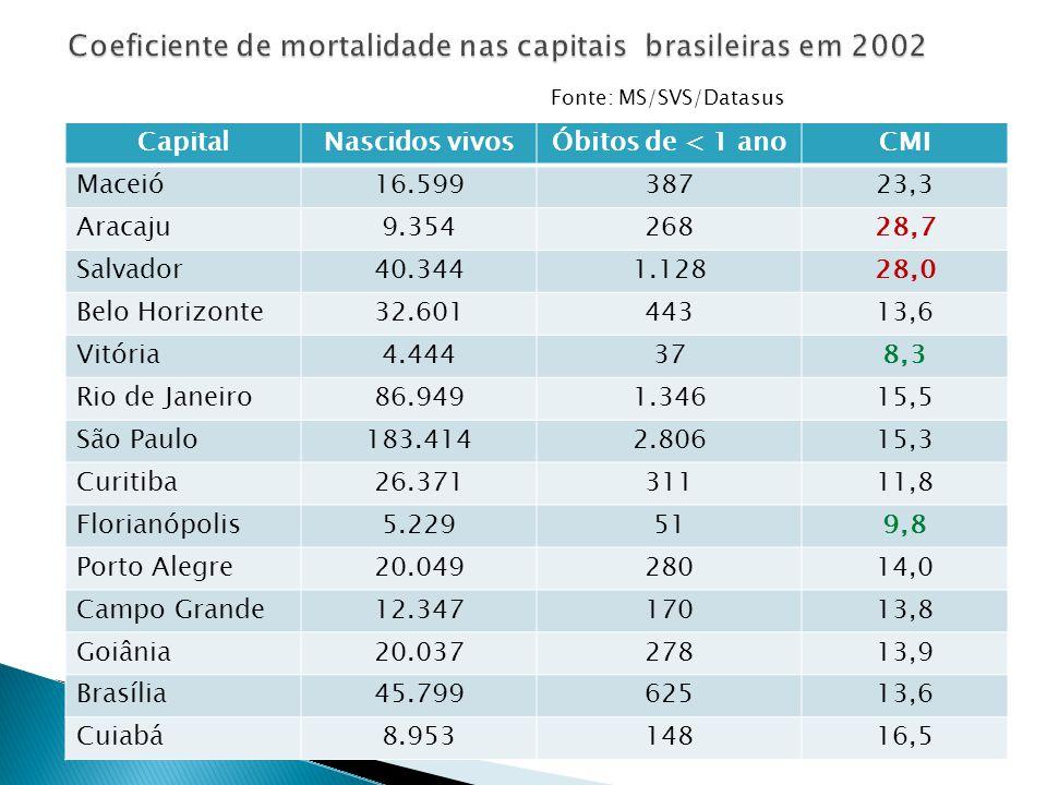 Coeficiente de mortalidade nas capitais brasileiras em 2002
