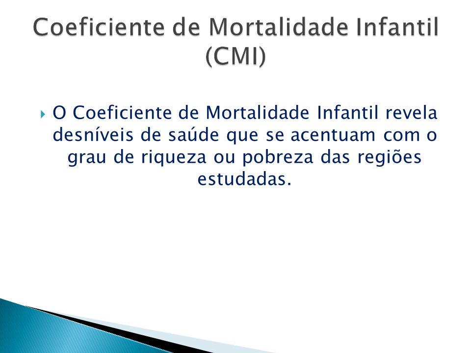 Coeficiente de Mortalidade Infantil (CMI)